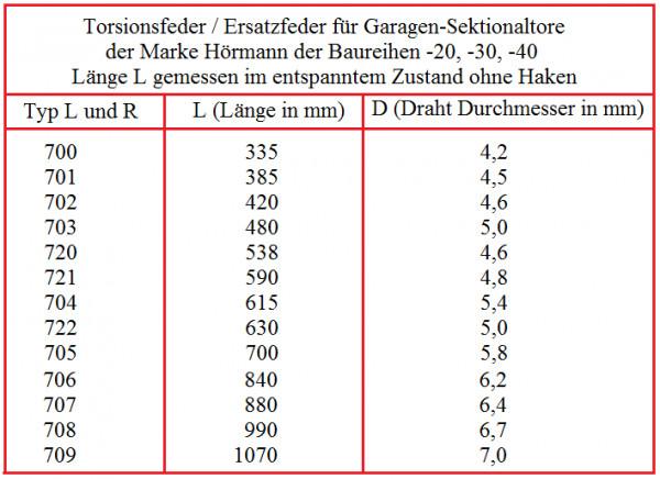 Fadenkopf Mähkopf Motorsense AutoCut verstärkte Ausführung + 15m Mähfaden 2,4mm